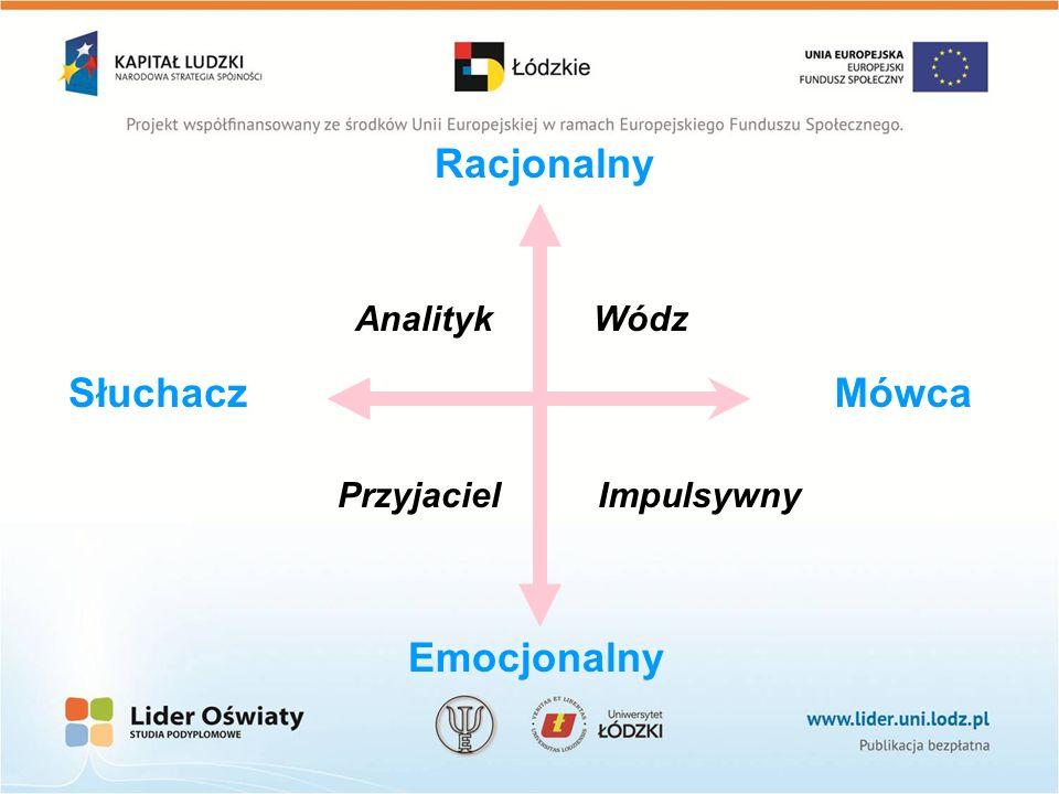 Racjonalny Słuchacz Mówca Emocjonalny Analityk Wódz Przyjaciel