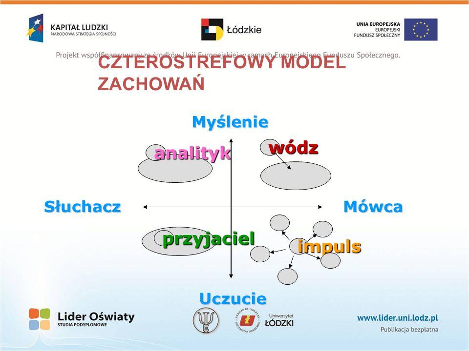 CZTEROSTREFOWY MODEL ZACHOWAŃ