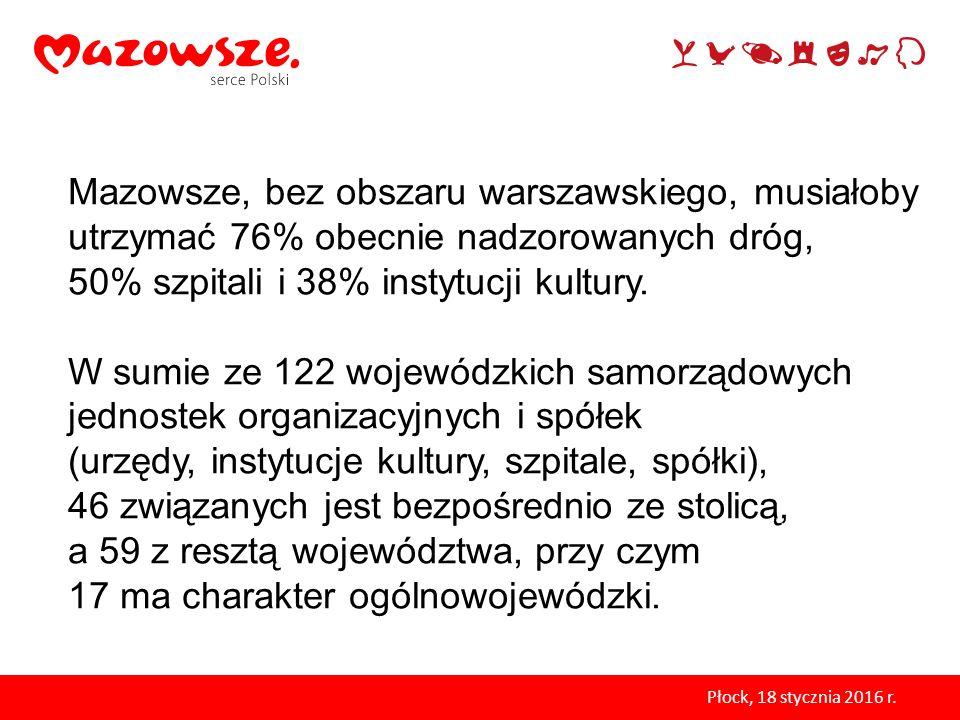 Mazowsze, bez obszaru warszawskiego, musiałoby utrzymać 76% obecnie nadzorowanych dróg, 50% szpitali i 38% instytucji kultury.