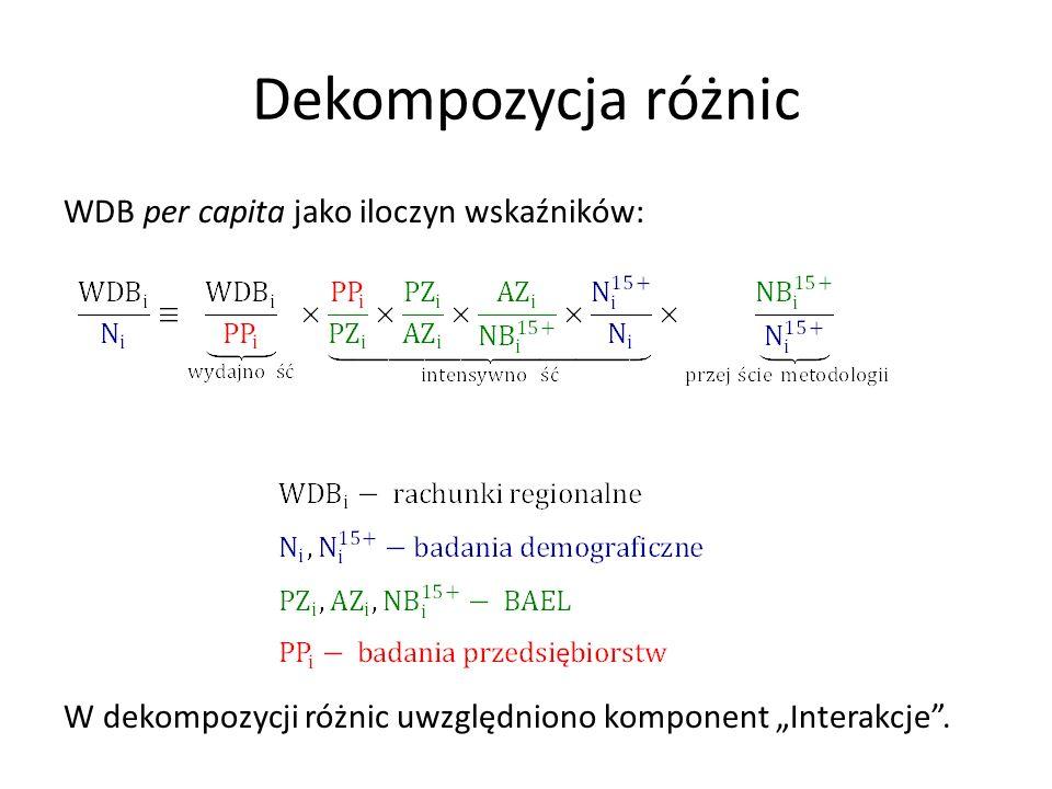 Dekompozycja różnic WDB per capita jako iloczyn wskaźników: