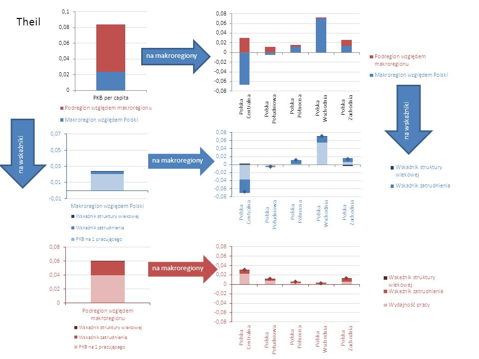 Theil na makroregiony na wskaźniki na wskaźniki na makroregiony