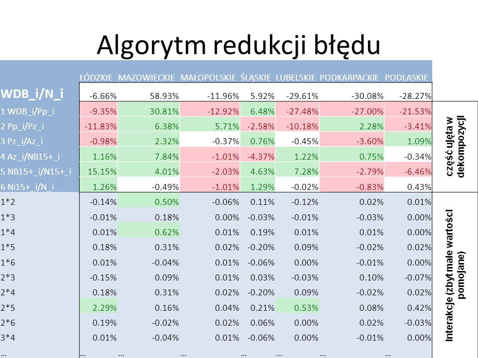 Algorytm redukcji błędu