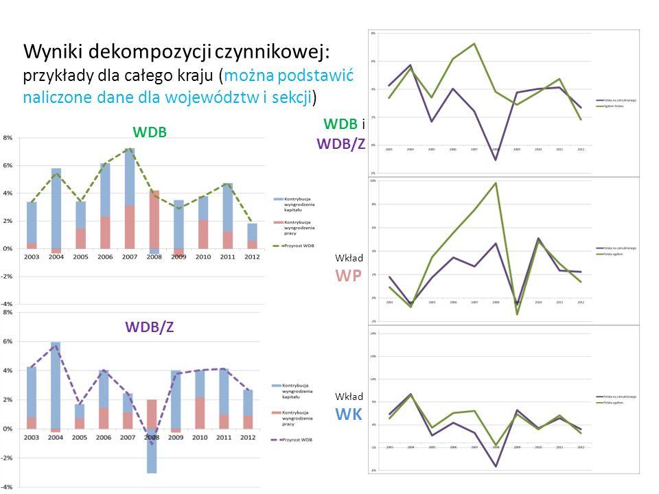 Wyniki dekompozycji czynnikowej: przykłady dla całego kraju (można podstawić naliczone dane dla województw i sekcji)