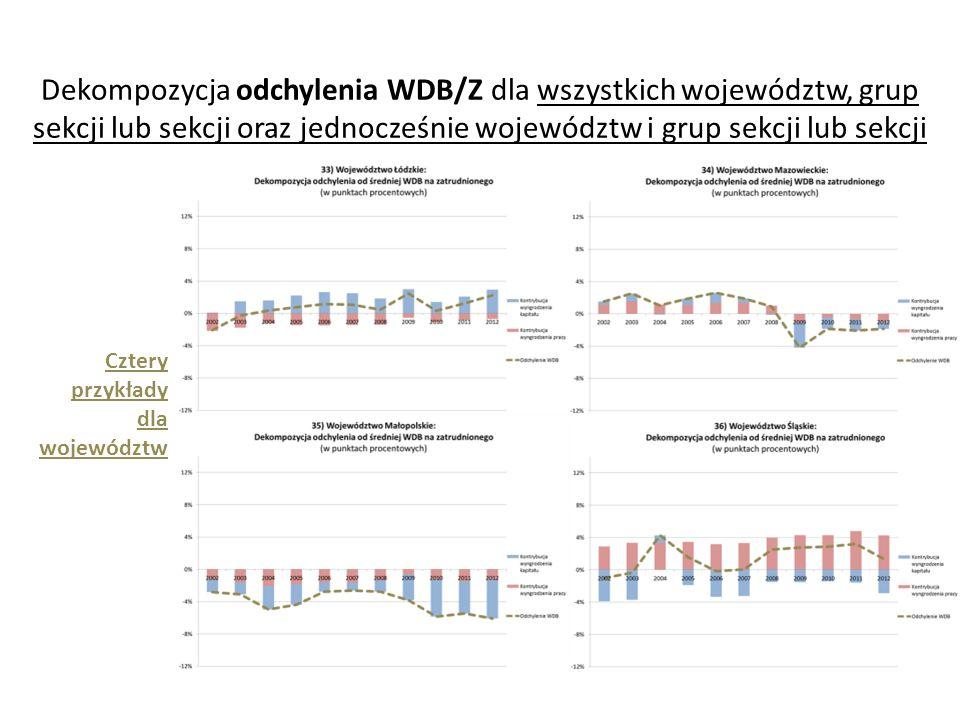 Dekompozycja odchylenia WDB/Z dla wszystkich województw, grup sekcji lub sekcji oraz jednocześnie województw i grup sekcji lub sekcji
