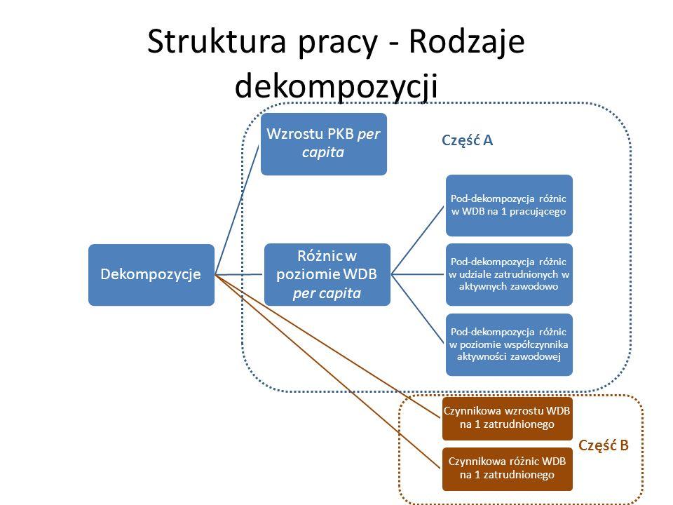 Struktura pracy - Rodzaje dekompozycji
