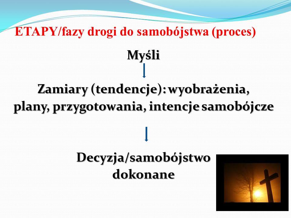ETAPY/fazy drogi do samobójstwa (proces)