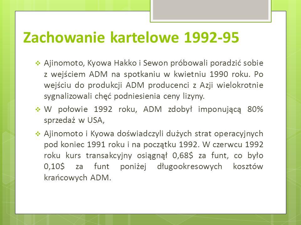 Zachowanie kartelowe 1992-95