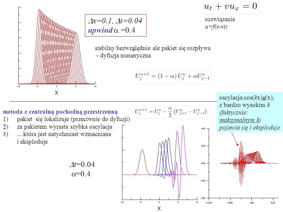 Dx=0.1, Dt=0.04 upwind a =0.4 Dt=0.04 a=0.4 rozwiązanie u=f(x-vt)