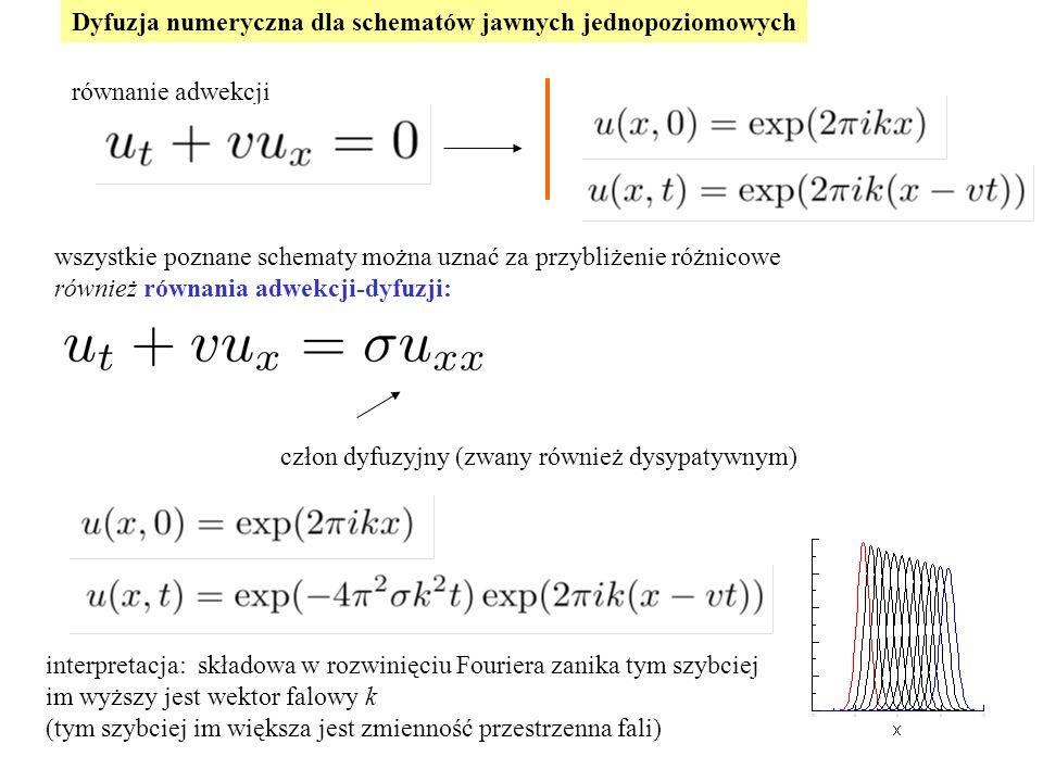 Dyfuzja numeryczna dla schematów jawnych jednopoziomowych