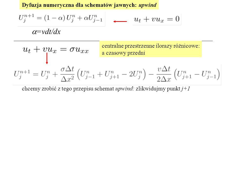 a=vdt/dx Dyfuzja numeryczna dla schematów jawnych: upwind