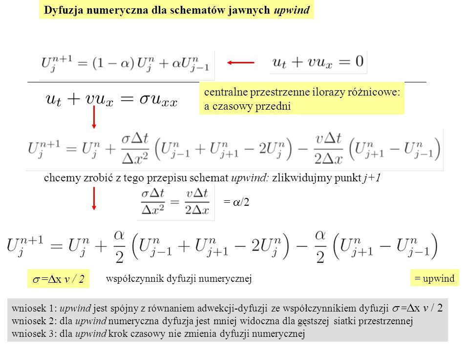 Dyfuzja numeryczna dla schematów jawnych upwind