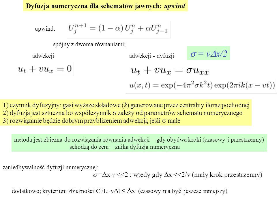 s = vDx/2 Dyfuzja numeryczna dla schematów jawnych: upwind