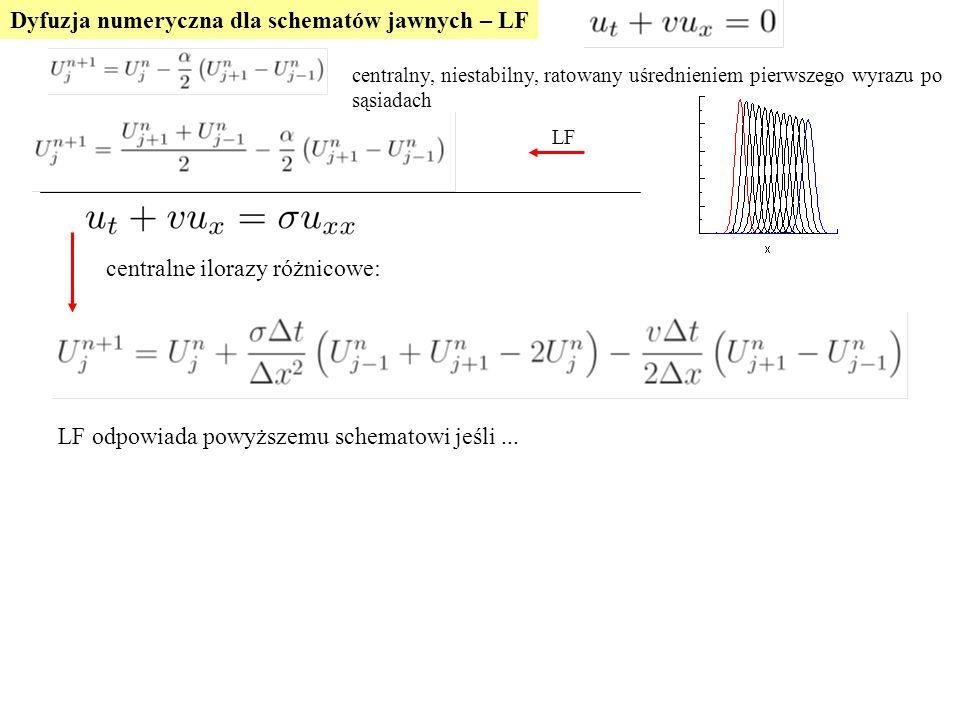 Dyfuzja numeryczna dla schematów jawnych – LF