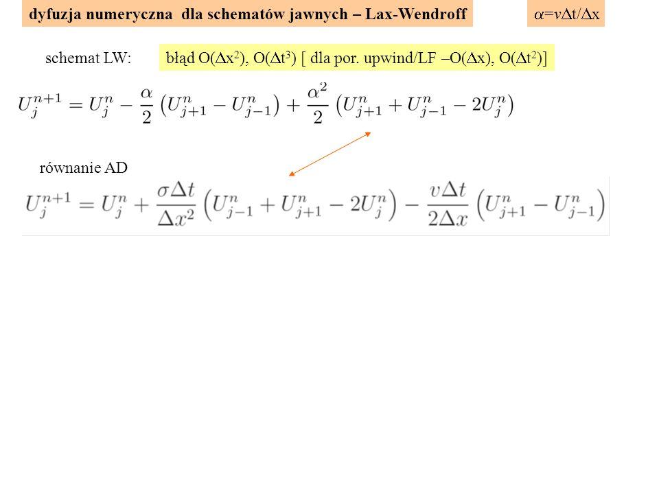 dyfuzja numeryczna dla schematów jawnych – Lax-Wendroff