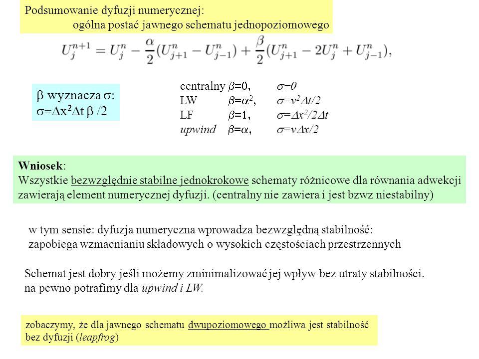 wyznacza s: s=Dx2Dt b /2 Podsumowanie dyfuzji numerycznej: