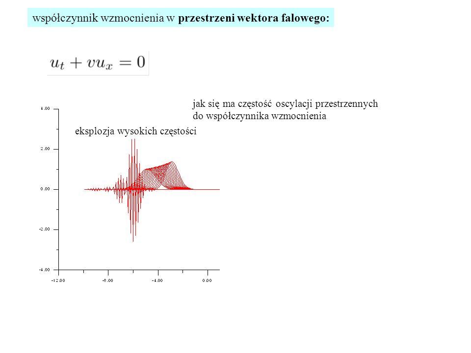 współczynnik wzmocnienia w przestrzeni wektora falowego: