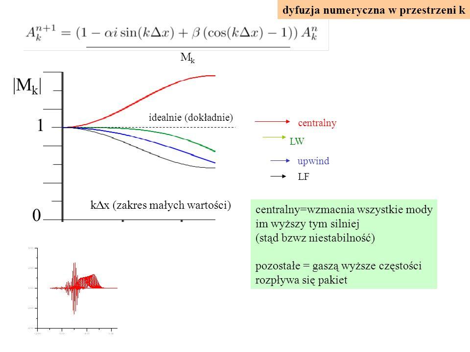 |Mk| 1 dyfuzja numeryczna w przestrzeni k Mk