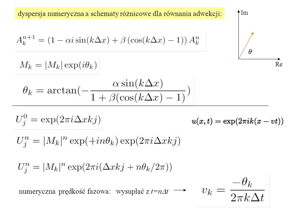 dyspersja numeryczna a schematy różnicowe dla równania adwekcji: