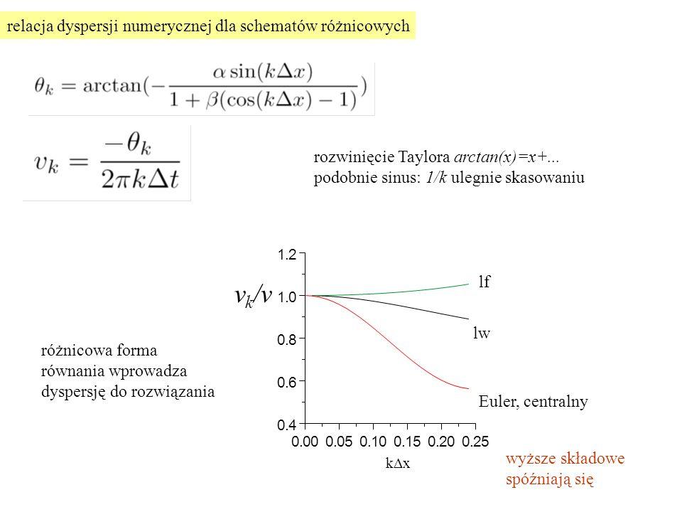 vk/v f / p relacja dyspersji numerycznej dla schematów różnicowych