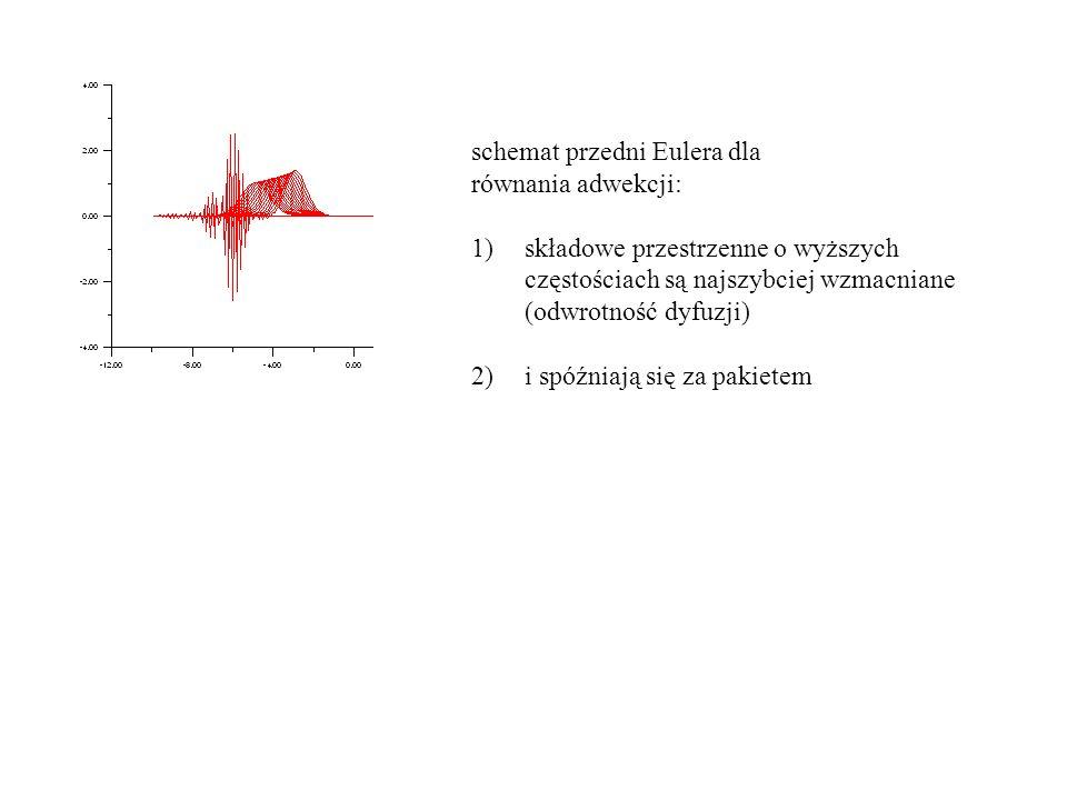 schemat przedni Eulera dla