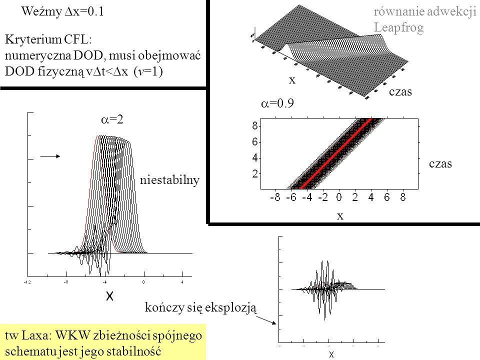 x czas. Weźmy Dx=0.1. równanie adwekcji Leapfrog. Kryterium CFL: numeryczna DOD, musi obejmować DOD fizyczną vDt<Dx (v=1)