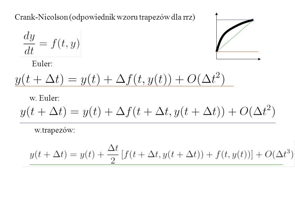 Crank-Nicolson (odpowiednik wzoru trapezów dla rrz)