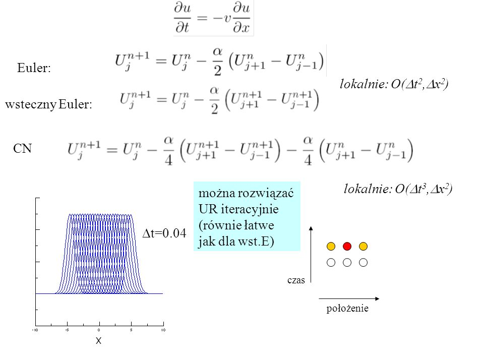Euler: lokalnie: O(Dt2,Dx2) wsteczny Euler: CN lokalnie: O(Dt3,Dx2)