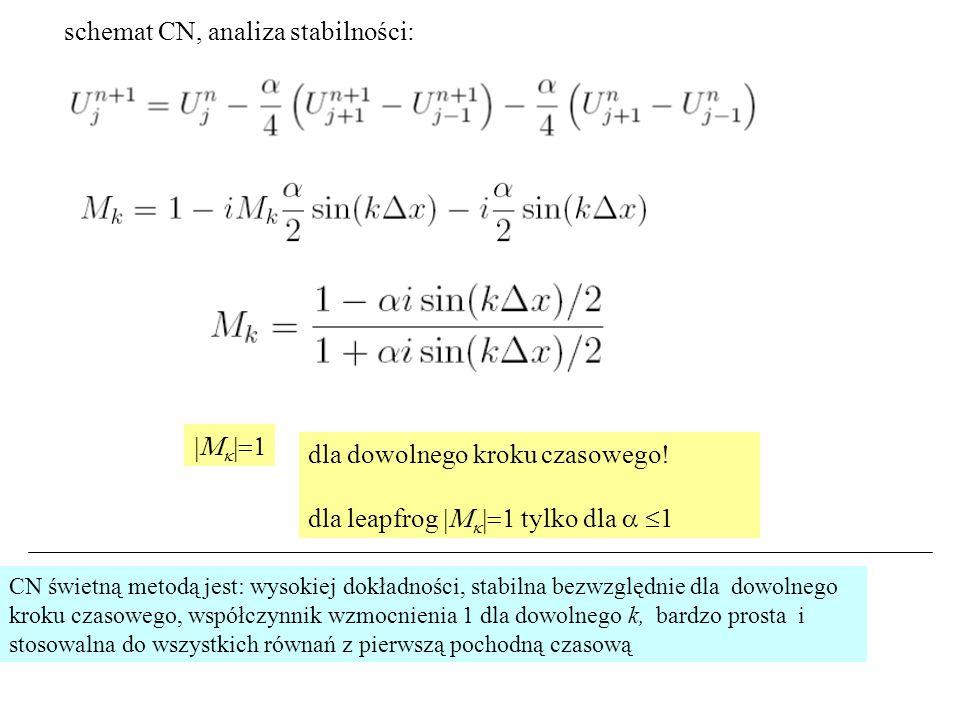 schemat CN, analiza stabilności: