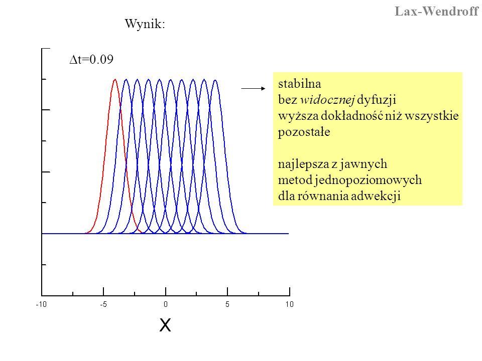 Lax-Wendroff Wynik: Dt=0.09. stabilna bez widocznej dyfuzji. wyższa dokładność niż wszystkie. pozostałe.