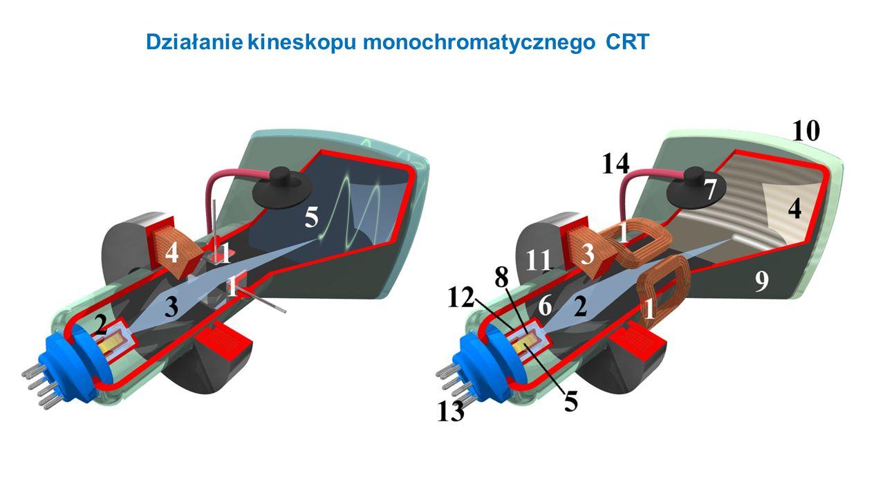 Działanie kineskopu monochromatycznego CRT