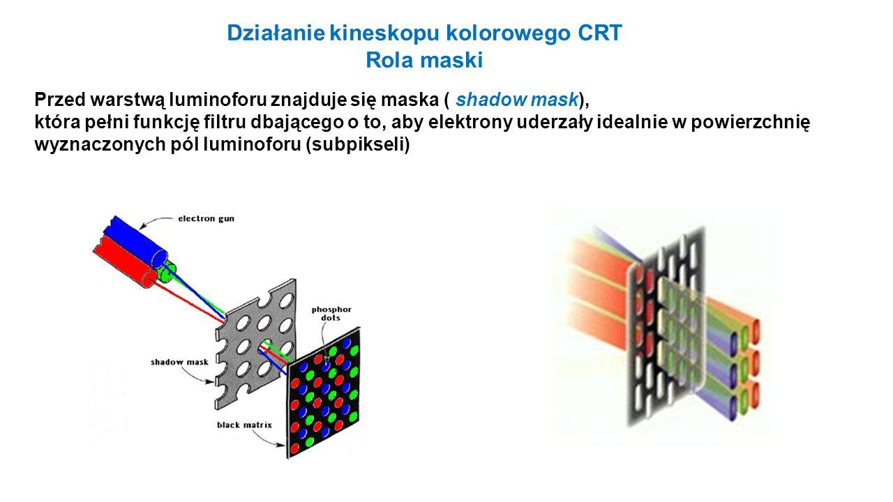 Działanie kineskopu kolorowego CRT