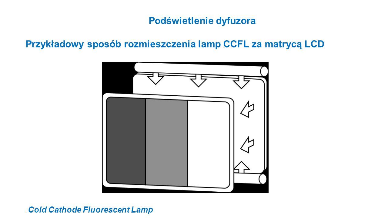 Podświetlenie dyfuzora