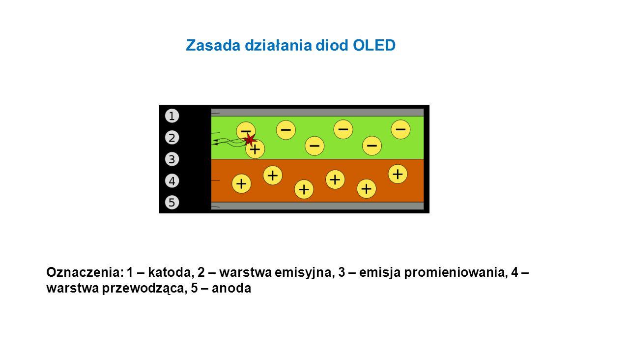 Zasada działania diod OLED