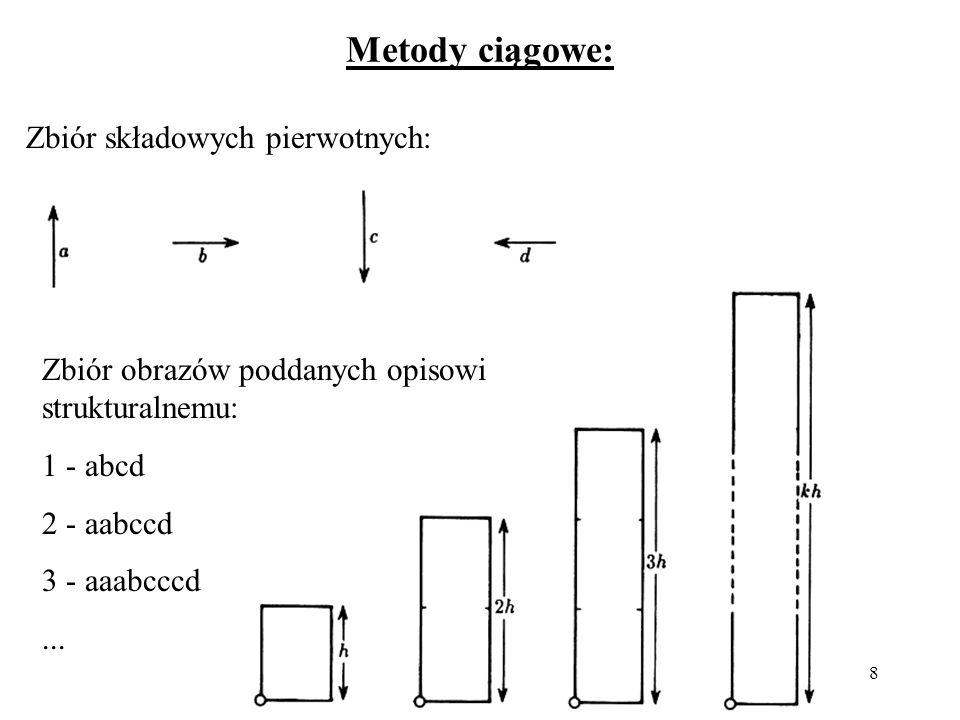 Metody ciągowe: Zbiór składowych pierwotnych: