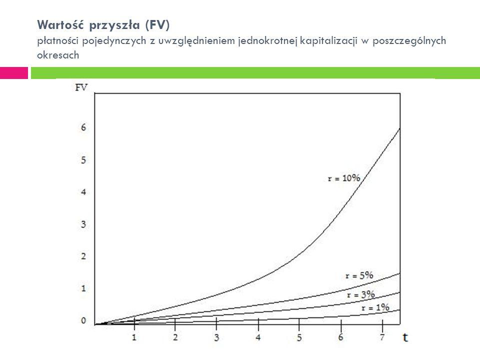 Wartość przyszła (FV) płatności pojedynczych z uwzględnieniem jednokrotnej kapitalizacji w poszczególnych okresach