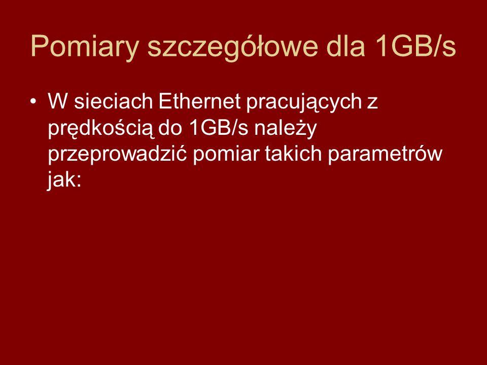 Pomiary szczegółowe dla 1GB/s