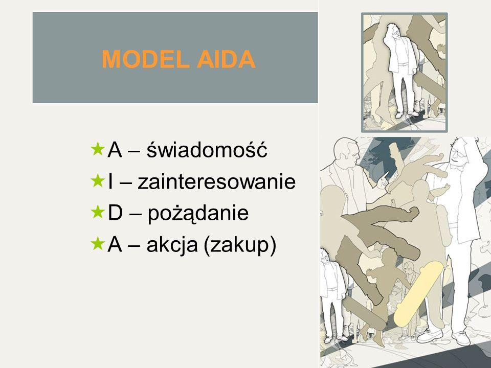 MODEL AIDA A – świadomość I – zainteresowanie D – pożądanie