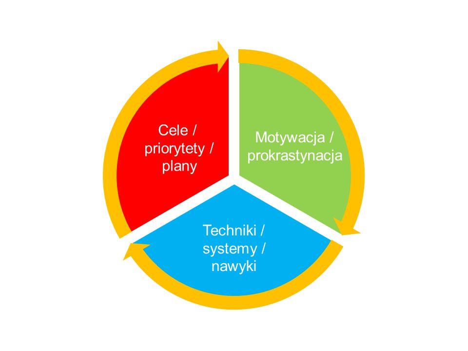 Cele / priorytety / plany Motywacja / prokrastynacja Techniki / systemy / nawyki