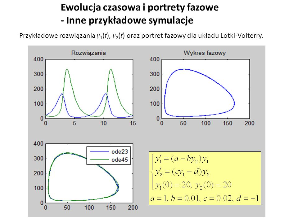 Ewolucja czasowa i portrety fazowe - Inne przykładowe symulacje