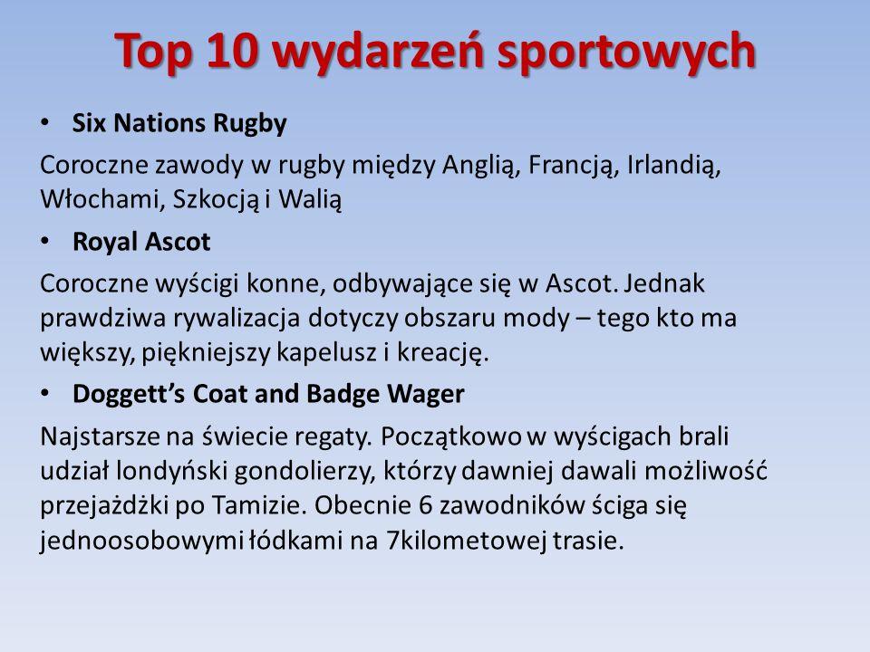 Top 10 wydarzeń sportowych