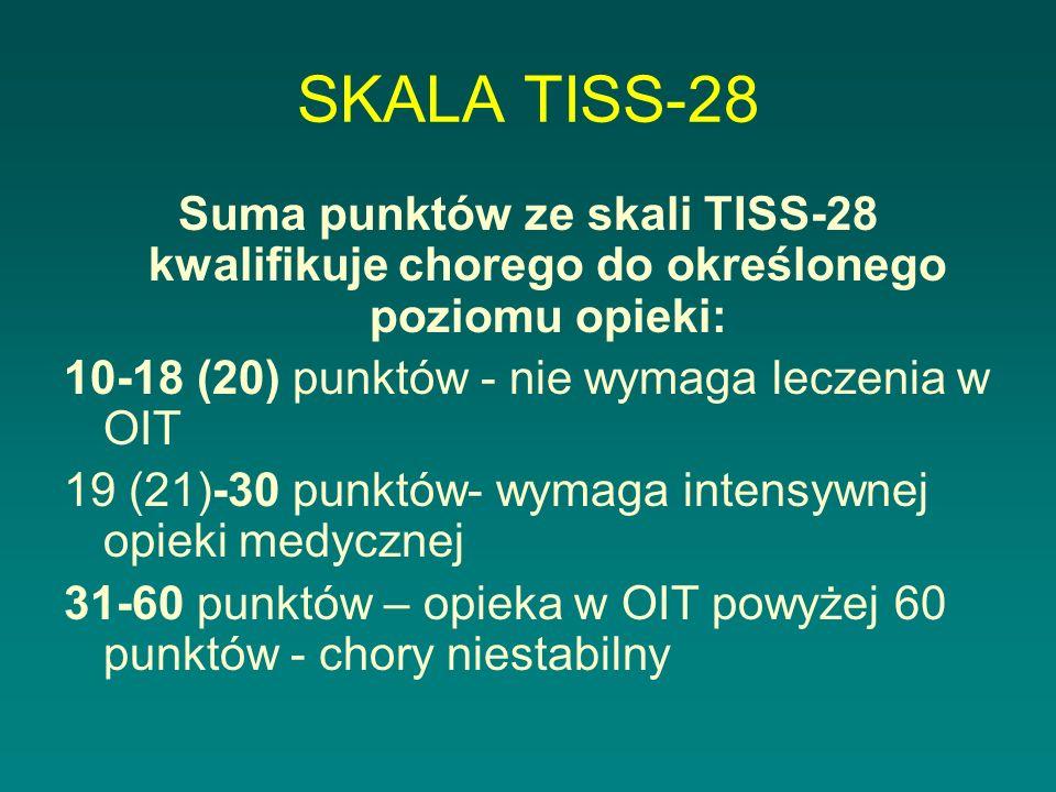 SKALA TISS-28 Suma punktów ze skali TISS-28 kwalifikuje chorego do określonego poziomu opieki: 10-18 (20) punktów - nie wymaga leczenia w OIT.