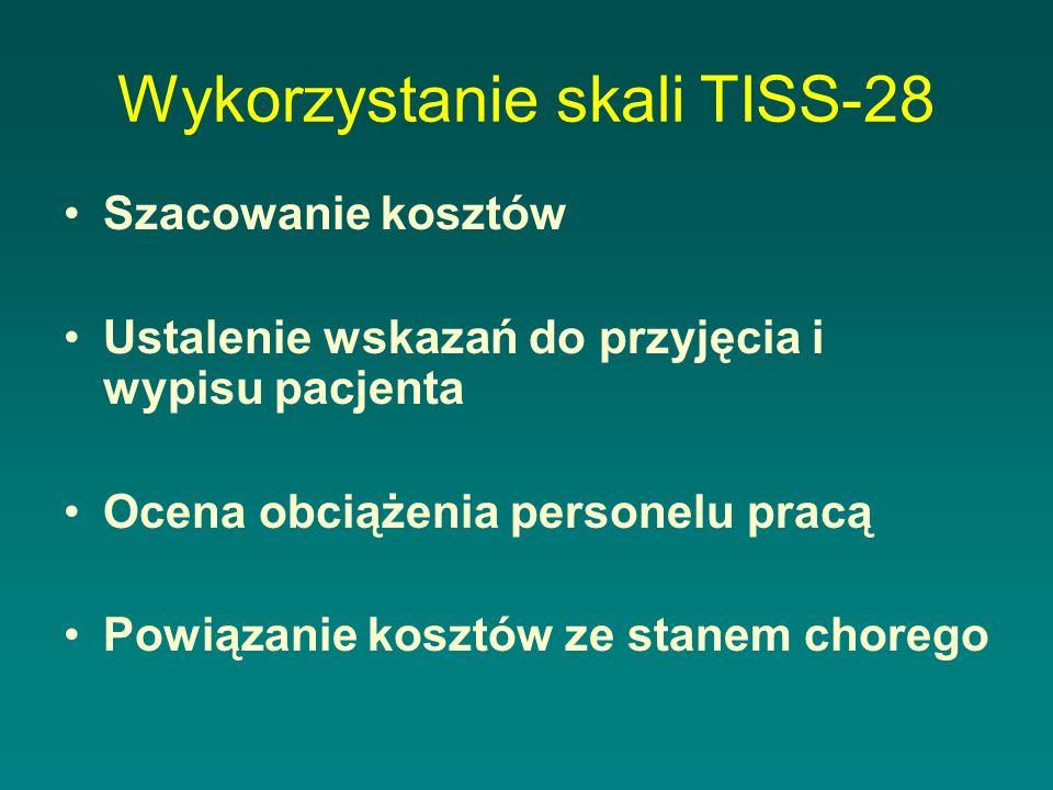 Wykorzystanie skali TISS-28