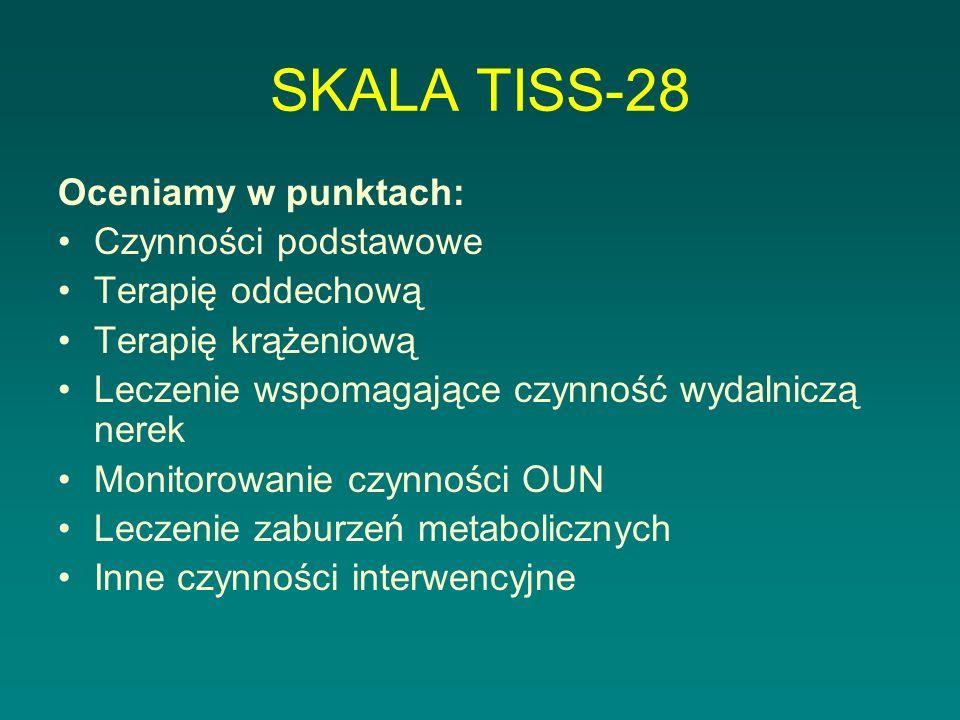 SKALA TISS-28 Oceniamy w punktach: Czynności podstawowe
