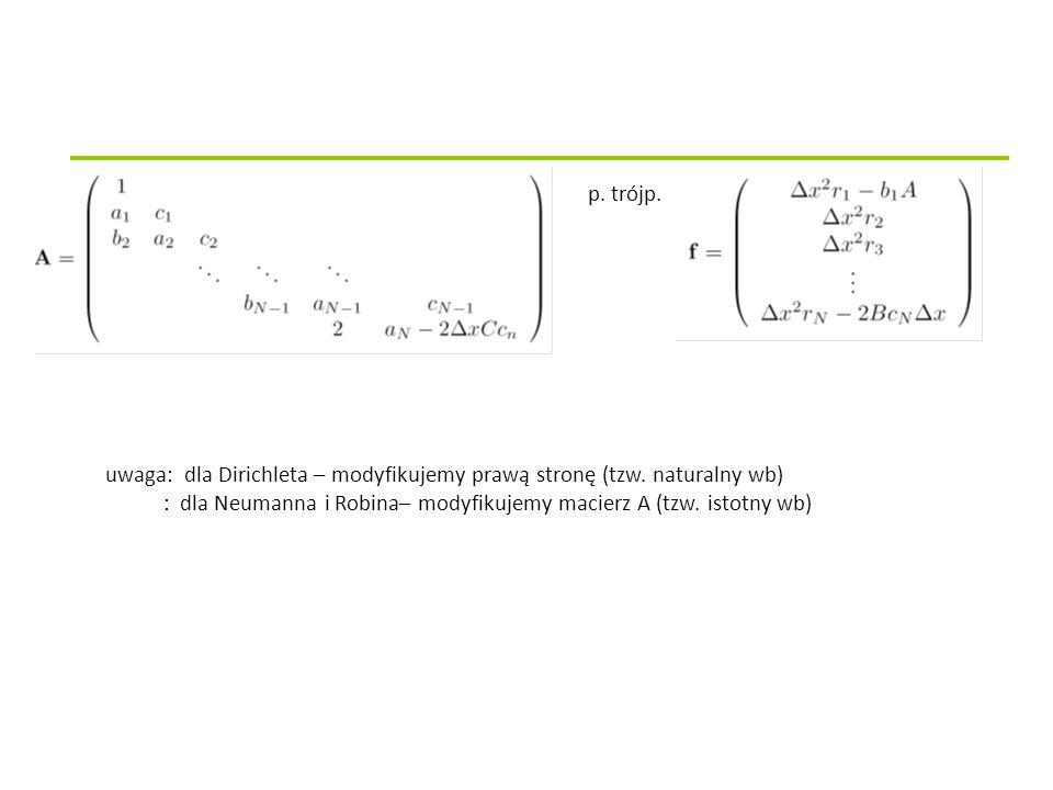 uwaga: dla Dirichleta – modyfikujemy prawą stronę (tzw. naturalny wb)