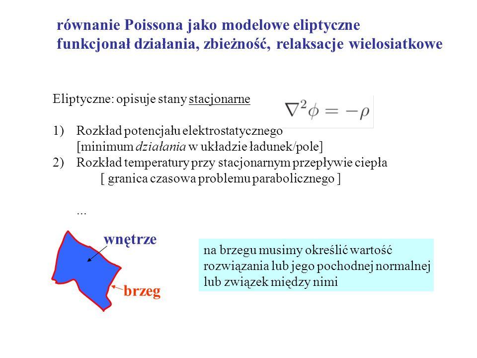 równanie Poissona jako modelowe eliptyczne funkcjonał działania, zbieżność, relaksacje wielosiatkowe