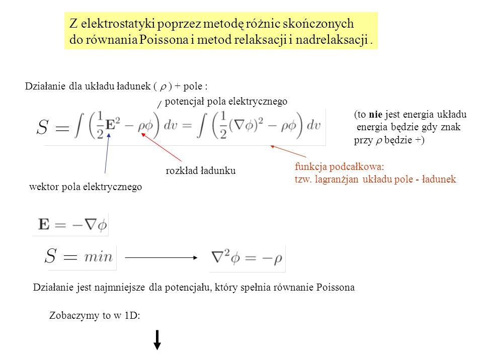Z elektrostatyki poprzez metodę różnic skończonych