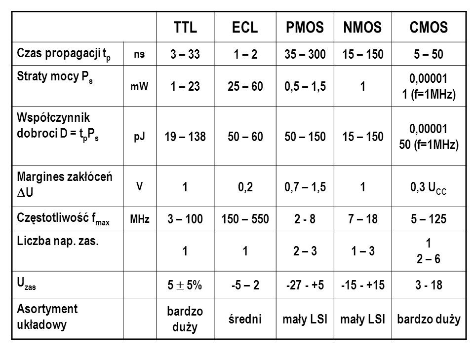 TTL ECL PMOS NMOS CMOS Czas propagacji tp 3 – 33 1 – 2 35 – 300