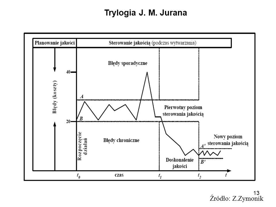 Trylogia J. M. Jurana Źródło: Z.Zymonik