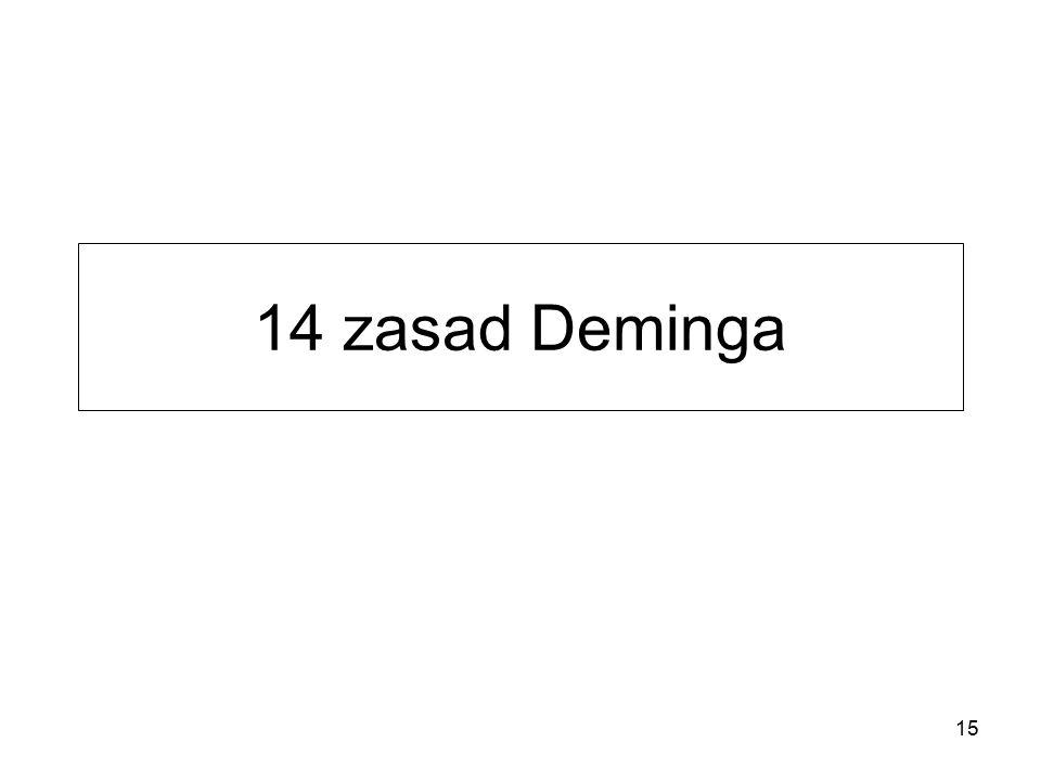 14 zasad Deminga