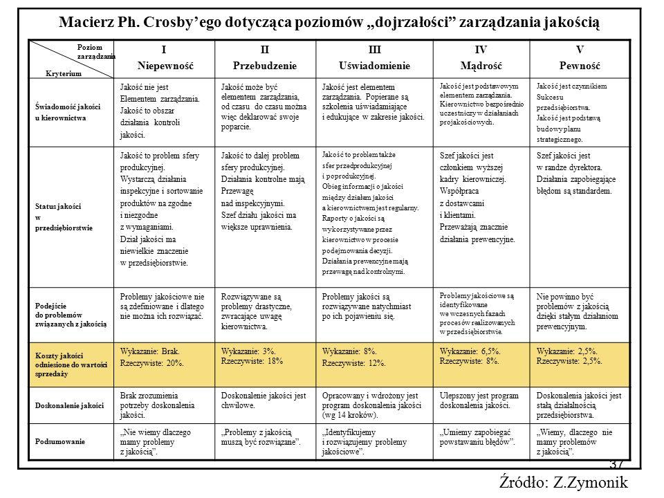 """Macierz Ph. Crosby'ego dotycząca poziomów """"dojrzałości zarządzania jakością"""